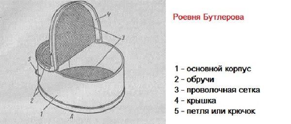 Конструкция роевни бутлерова