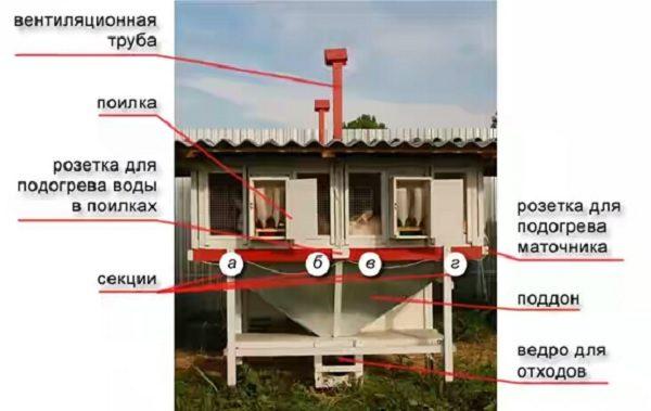 Схема системы Михайлова