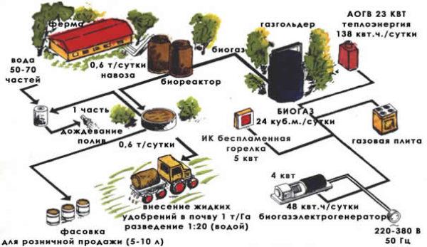 Биогаз в сельском хозяйстве