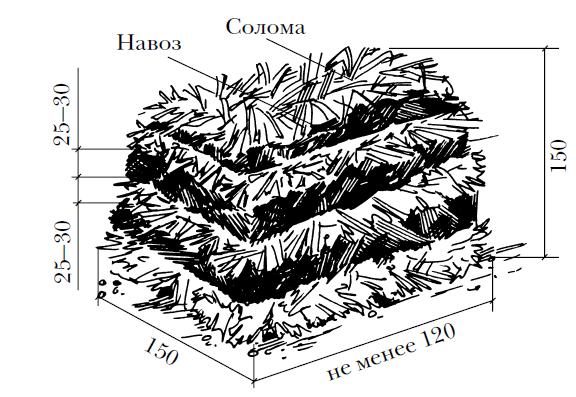 Схема основных составляющих для грибного компоста