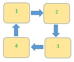 Принцип севоборота на примере четырех грядок